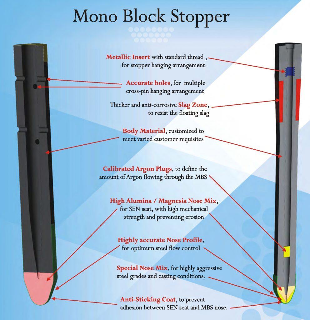 تصویر شماتیک استپر، استوپر مونو-بلوک-استوپر-mono-block-stopper استپر MBS  تاندیش Tundish نسوز فولاد سازی refractories اشکال ویژه CCR  فولادسازی steel making ladle India